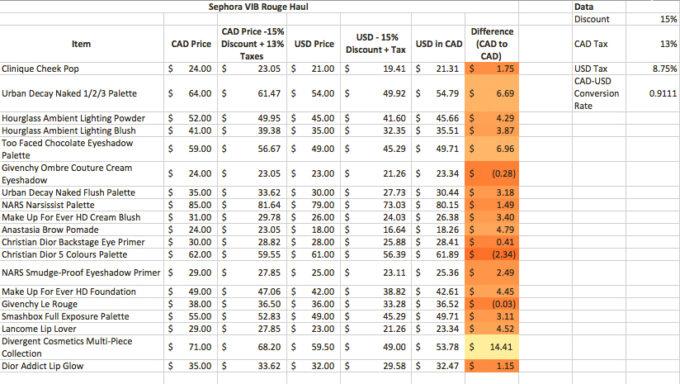 sephora-price-analysis